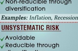 Difference Between Systematic and Unsystematic Risk