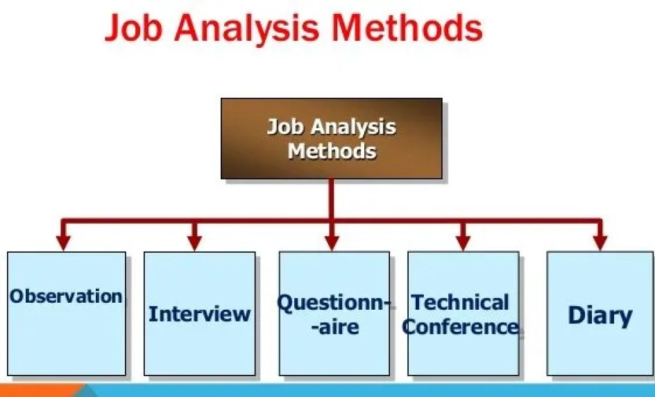 Job Analysis Methods