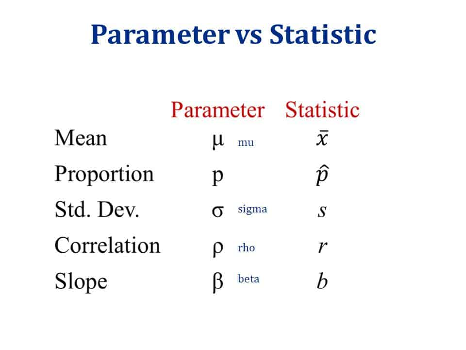parameter and Statistic
