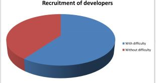 Why Technical Assessment is Must for Hiring Developers