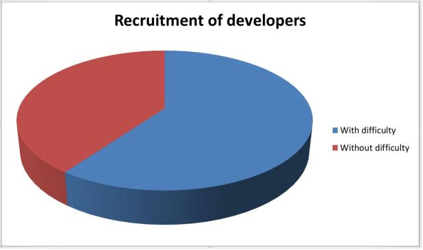 Why Technical Assessment isMust for Hiring Developers