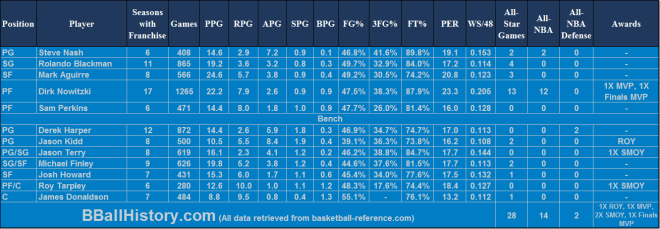 All-Time Dallas Mavericks Team Infographic