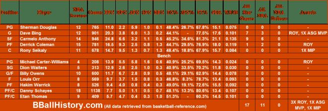 NBA Syracuse Orange