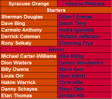 NBA Syracuse Orange vs. NBA Arizona Wildcats