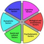 Perspectives in Psychology | General Psychology