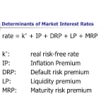 Determinant of Market Interest Rate | Fianace