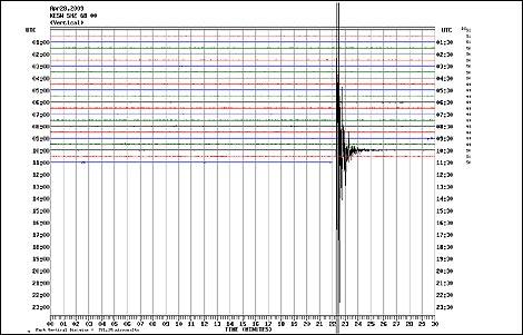Seismograph of the Cumbria earthquake