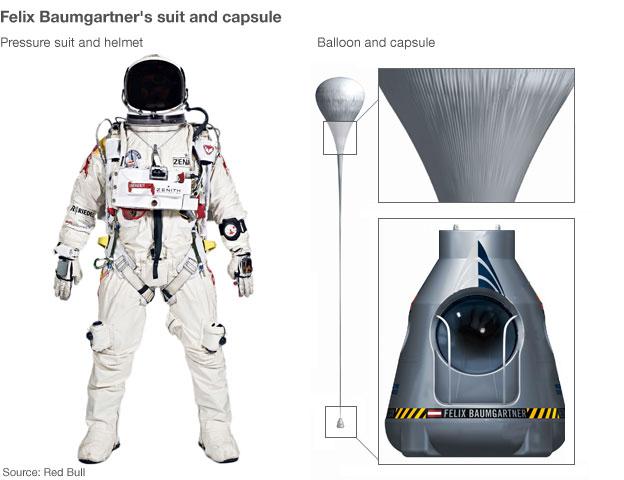 Felix Baumgartner's suit and capsule
