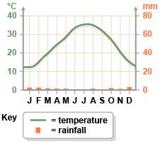 Climate graph for the Sahara Desert