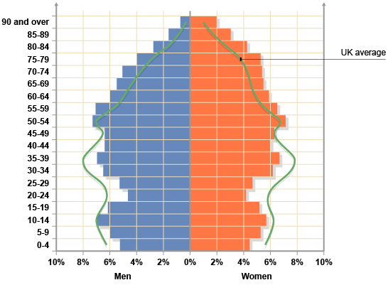 Population age distribution in Torbay. The green line represents the UK average.