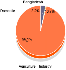 Pie chart showing Bangladesh's water usage