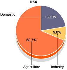 Pie chart showing the USA's water usage