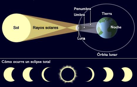 Gráfico del eclipse