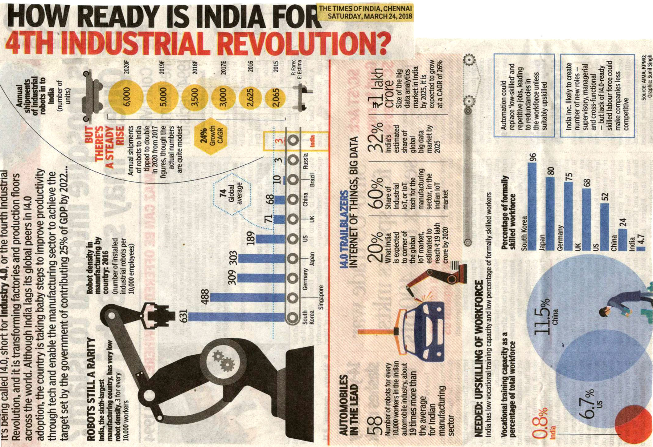 More 2 Of 198 How Ready Is India For 4th Industrial