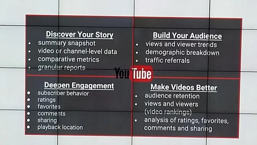 YouTube 2 Analytcis Snapshot