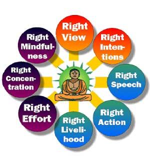Buddhist Ethics in the modern world
