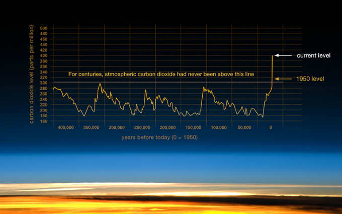 """Chart: National Oceanic and Atmospheric Administration. Some description adapted from the Scripps CO2 Program website, """"Keeling Curve Lessons."""""""