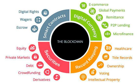 Aplicaciones de la tecnología Blockchain/ Imagen: autor