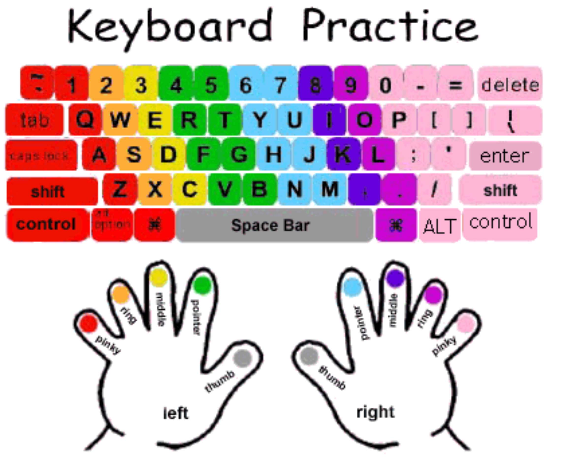 Computer Lab Keyboarding Practice Finger Placement Photo