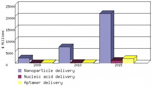 GLOBAL MARKET FOR RNAI DRUG DELIVERY TECHNOLOGIES, 2009–2015 ($ MILLIONS)