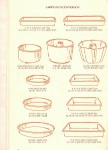 Bakng pan conversion - Cooking the Metric Way