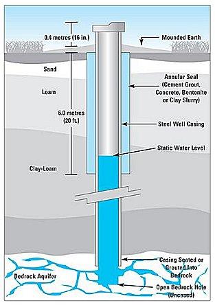 BC Groundwater  Community involvement  | BC Groundwater