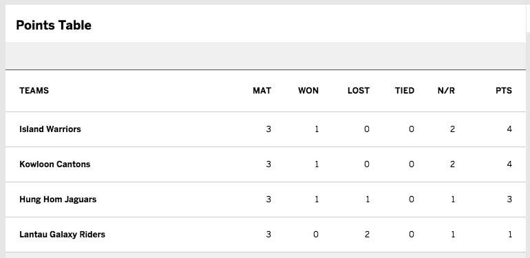 T20-Blitz-points-table