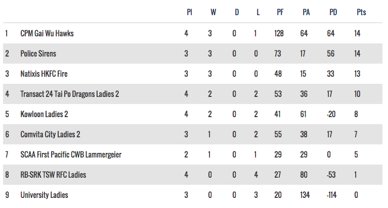 Woman's National League 2 table - 24 October, 2016
