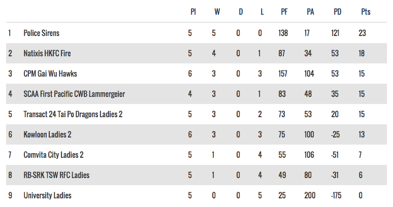 Women's National League 2 - 5 November, 2016