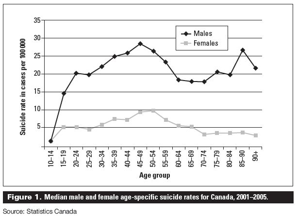 Image result for male suicide rates