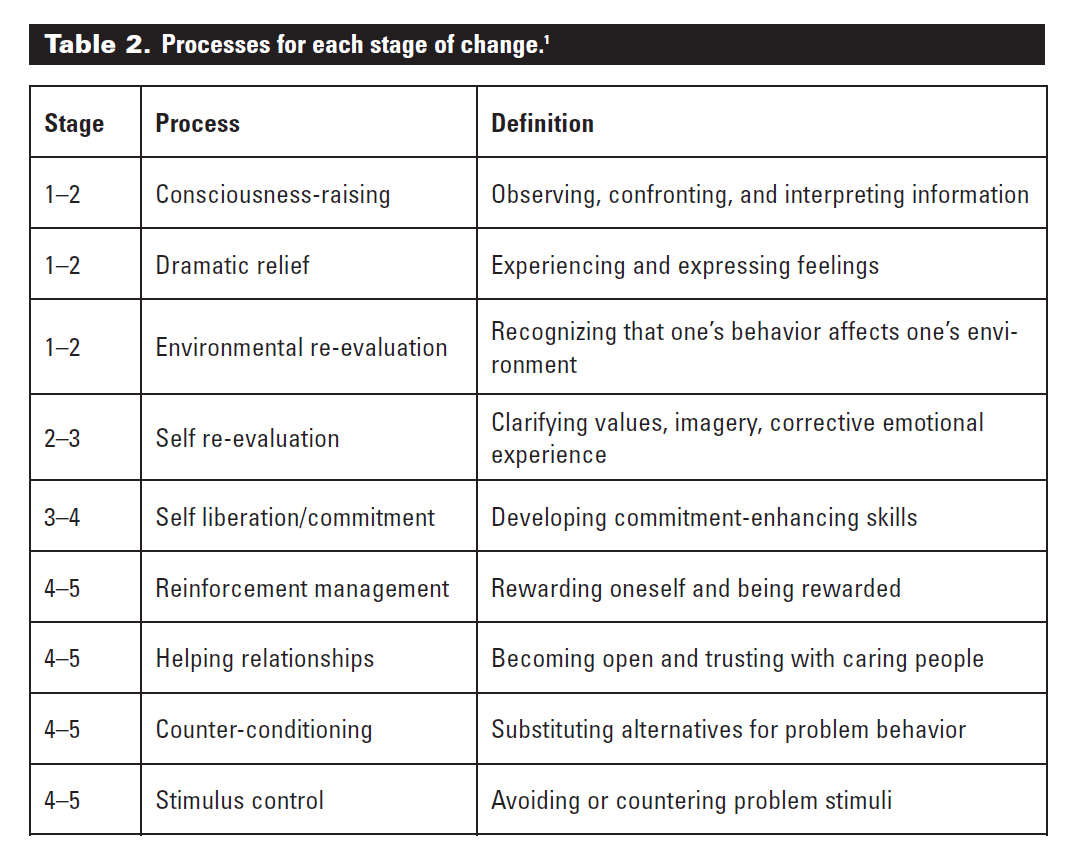 Stages Of Change Questionnaire Exercise