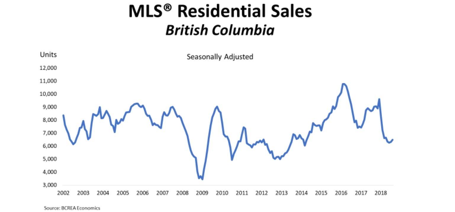 "B C  residential real estate downturn ""largely behind us"