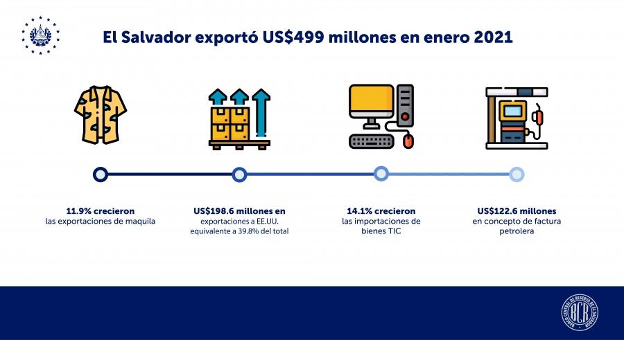 El Salvador exportó $499 millones en enero