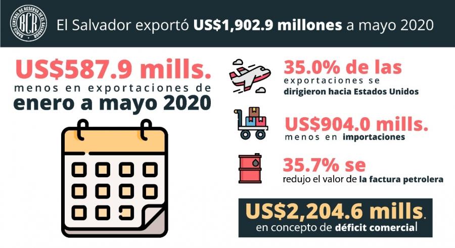 Exportaciones salvadoreñas caen 23.6 %