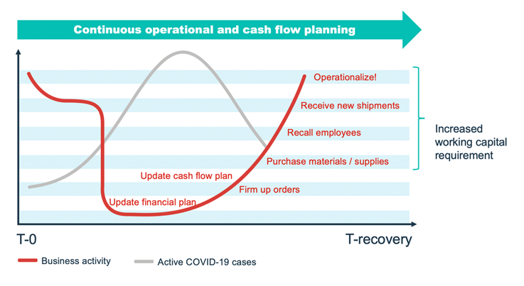 Continuous operational and cash flow planning