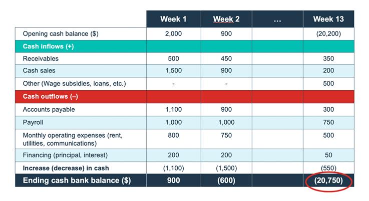 Weekly rolling cash flow plan