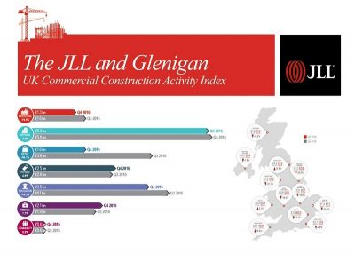 Evidence from JLL & Glenigan Shows Building Activity has Reduced