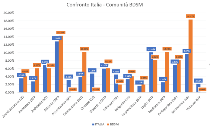 confronto personalità italia-comunità BDSM