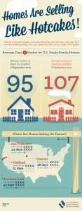 Average Days On Market Graphic - Courtesy OCAR