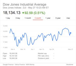 DJIA Chart from Google