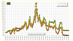Chart Courtesy of Mortgage-X.com