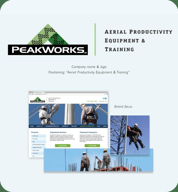 Case Study - PeakWorks