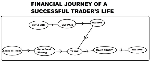 financial journey