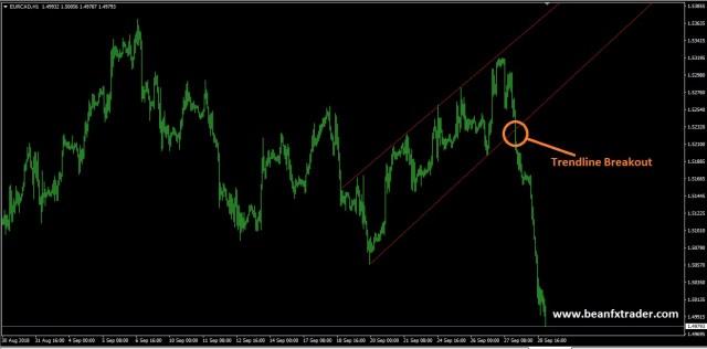 Trendline
