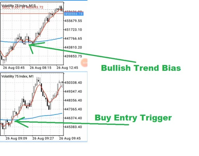 How to trade Part 5, Buy entry trigger point
