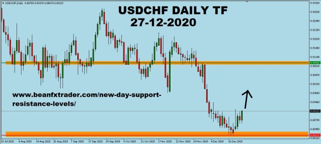 USDCHF Daily time frame forecast for 28th Dec 2020