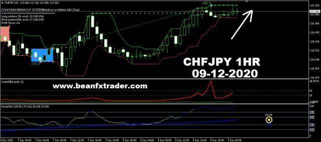CHFJPY forecast for 9th Dec 2020