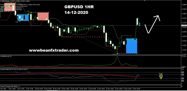 GBPUSD forecast for 14th December 2020