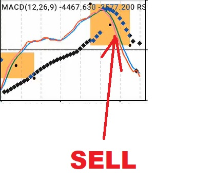 How-To-Trade-Part-7-indicators-window-1-chart-SELL and BUY