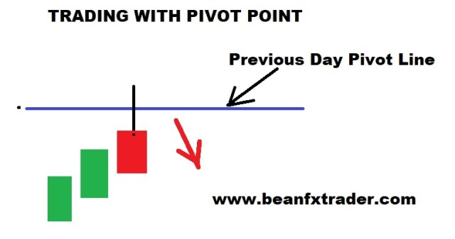 How to trade Pivot point MOVEMENT pin bar